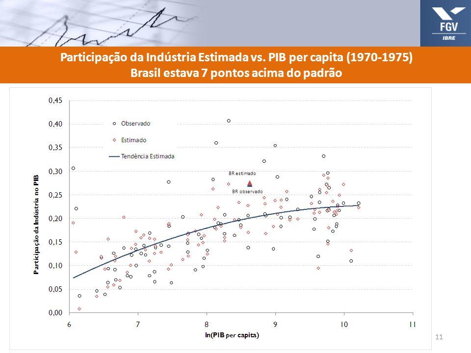 Participação da Indústria Estimada vs. PIB per capita (1970-1975) Brasil estava 7 pontos acima do padrão 11