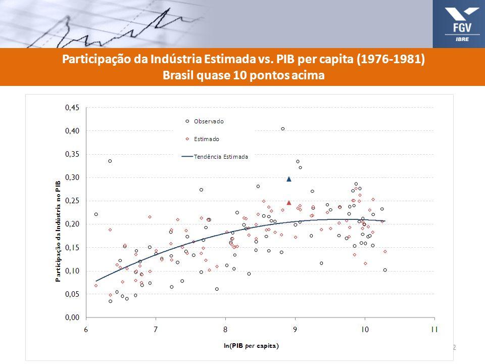 Participação da Indústria Estimada vs. PIB per capita (1976-1981) Brasil quase 10 pontos acima 12