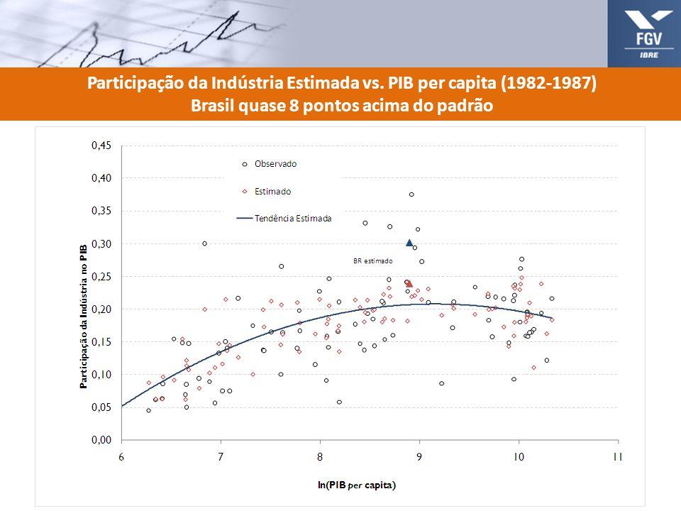 Participação da Indústria Estimada vs. PIB per capita (1982-1987) Brasil quase 8 pontos acima do padrão 13