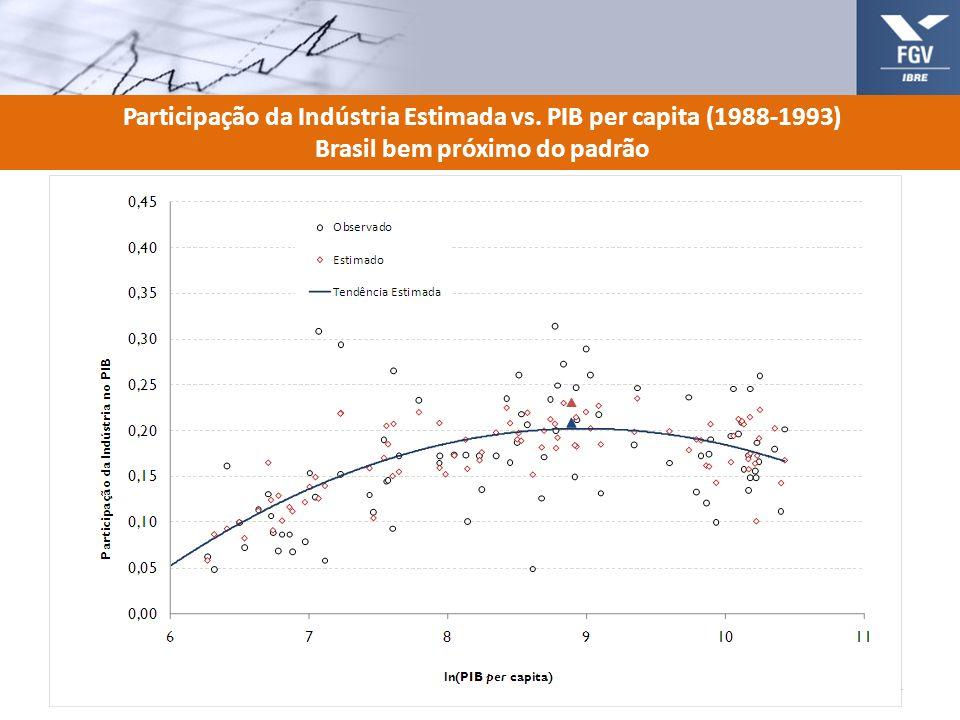 Participação da Indústria Estimada vs. PIB per capita (1988-1993) Brasil bem próximo do padrão 14