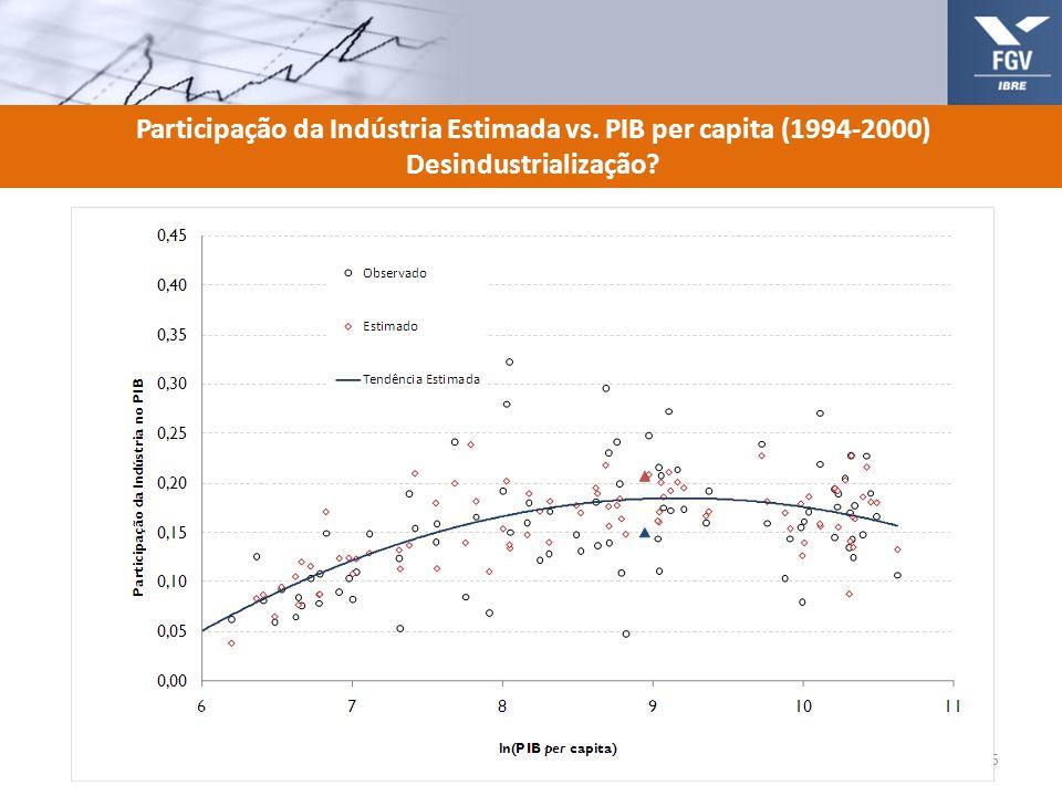 Participação da Indústria Estimada vs. PIB per capita (1994-2000) Desindustrialização? 15