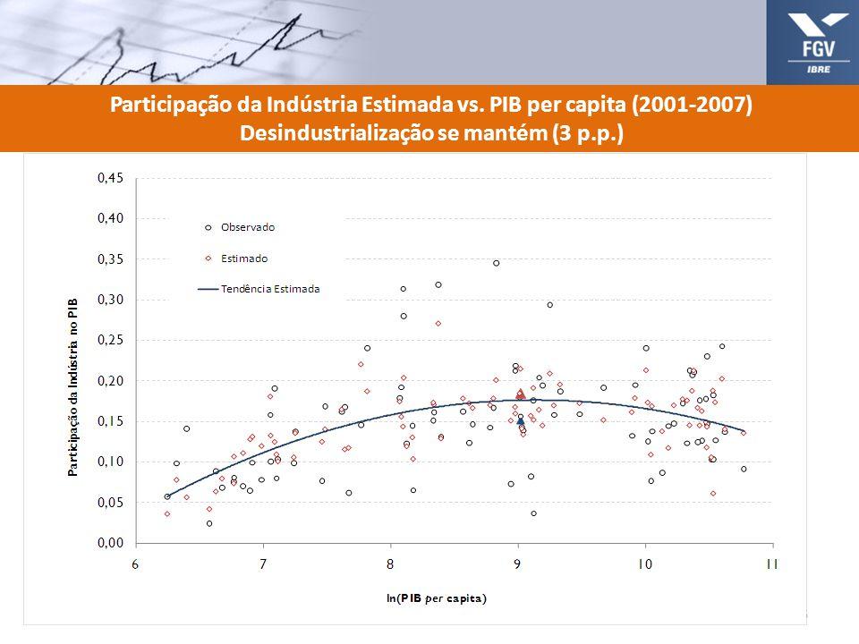 Participação da Indústria Estimada vs. PIB per capita (2001-2007) Desindustrialização se mantém (3 p.p.) 16