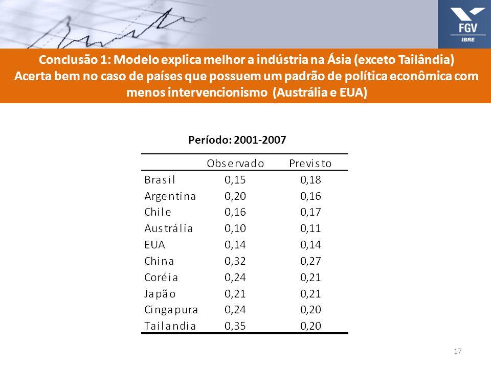 Conclusão 1: Modelo explica melhor a indústria na Ásia (exceto Tailândia) Acerta bem no caso de países que possuem um padrão de política econômica com