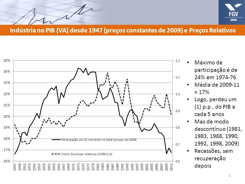 Indústria no PIB (VA) desde 1947 (preços constantes de 2009) e Preços Relativos 4 Máximo de participação é de 24% em 1974-76 Média de 2009-11 = 17% Lo