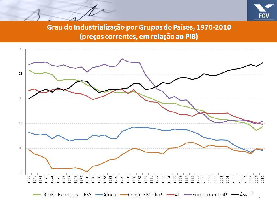 Grau de Industrialização por Grupos de Países, 1970-2010 (preços correntes, em relação ao PIB) 5