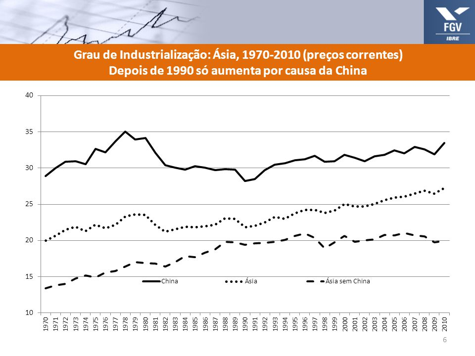 Grau de Industrialização: Ásia, 1970-2010 (preços correntes) Depois de 1990 só aumenta por causa da China 6