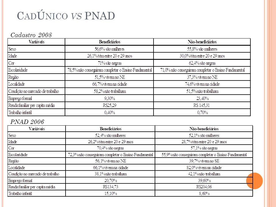 C AD Ú NICO VS PNAD Cadastro 2008 PNAD 2006