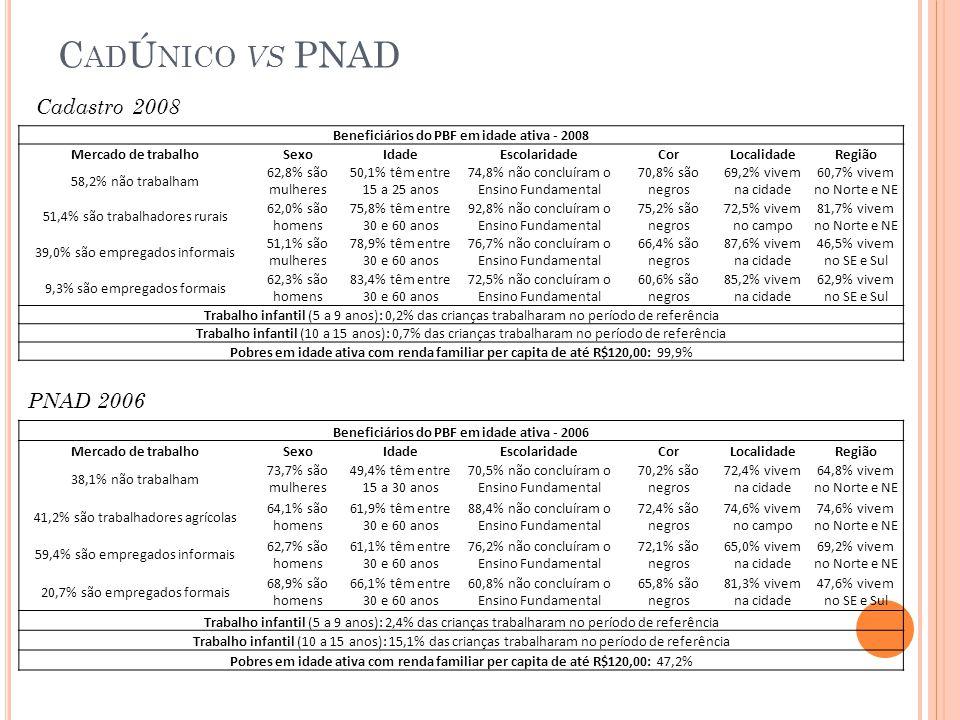 C AD Ú NICO VS PNAD Cadastro 2008 PNAD 2006 Beneficiários do PBF em idade ativa - 2008 Mercado de trabalhoSexoIdadeEscolaridadeCorLocalidadeRegião 58,