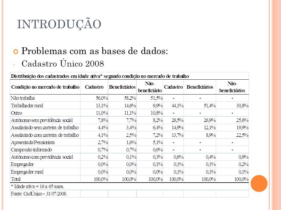 INTRODUÇÃO Problemas com as bases de dados: - Cadastro Único 2008