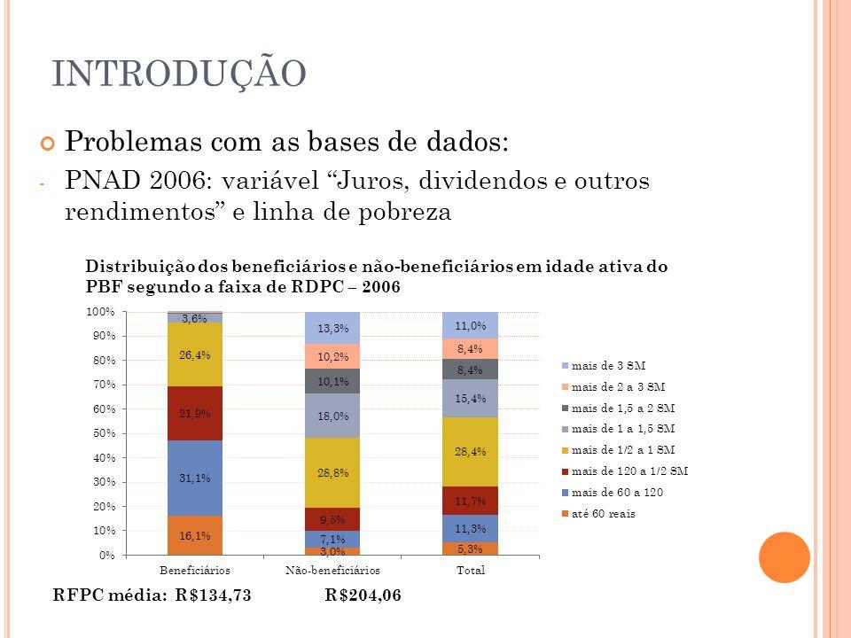 INTRODUÇÃO Problemas com as bases de dados: - PNAD 2006: variável Juros, dividendos e outros rendimentos e linha de pobreza Distribuição dos beneficiá