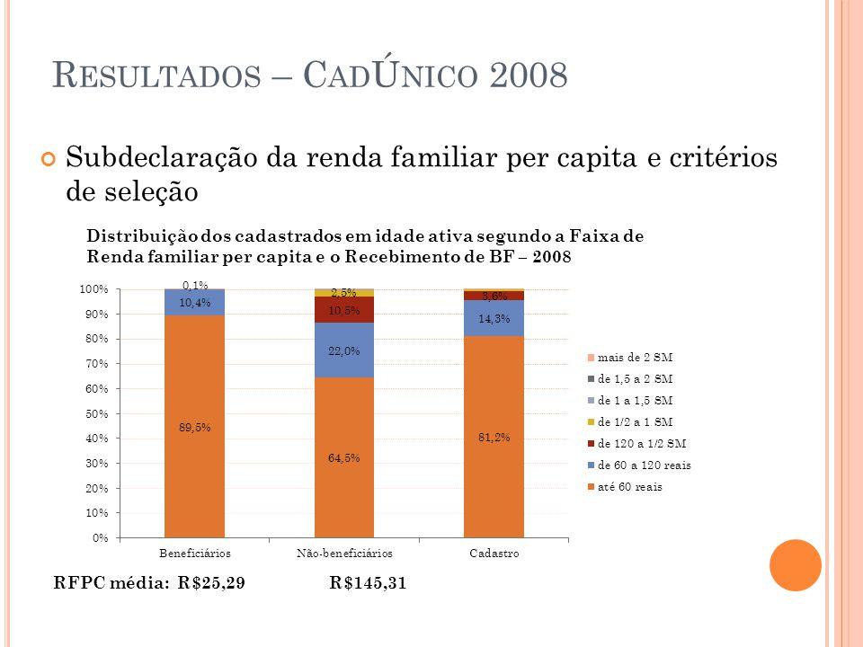 R ESULTADOS – C AD Ú NICO 2008 Subdeclaração da renda familiar per capita e critérios de seleção Distribuição dos cadastrados em idade ativa segundo a