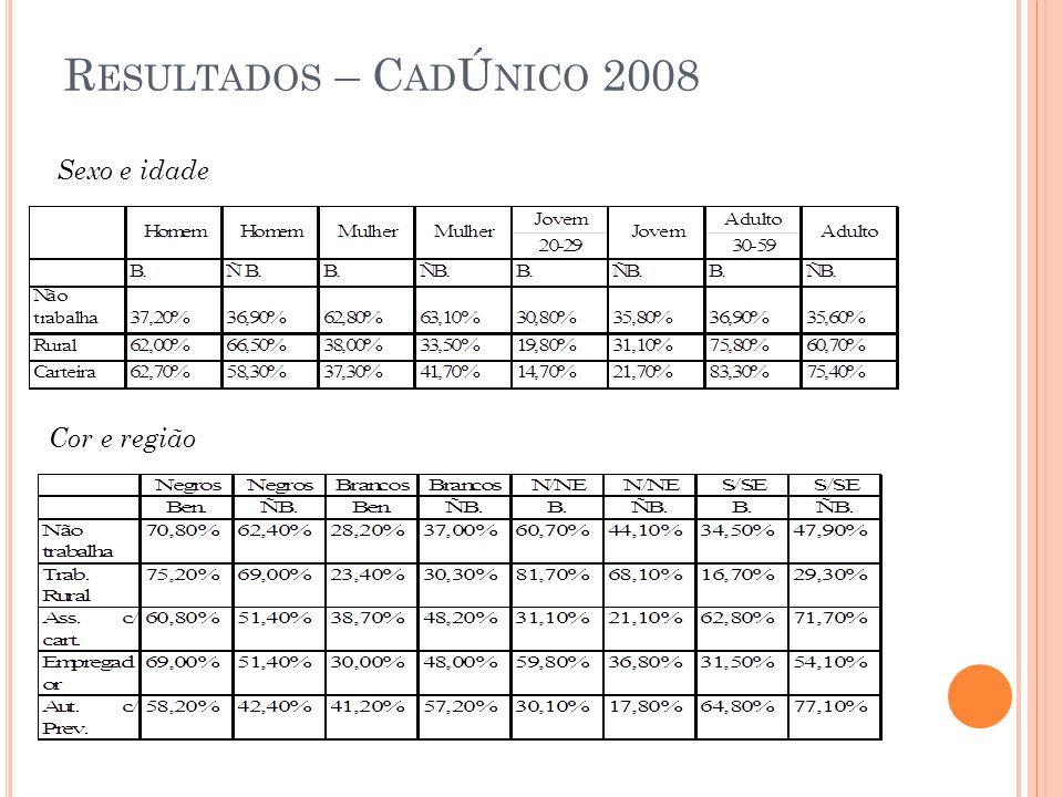 R ESULTADOS – C AD Ú NICO 2008 Sexo e idade Cor e região
