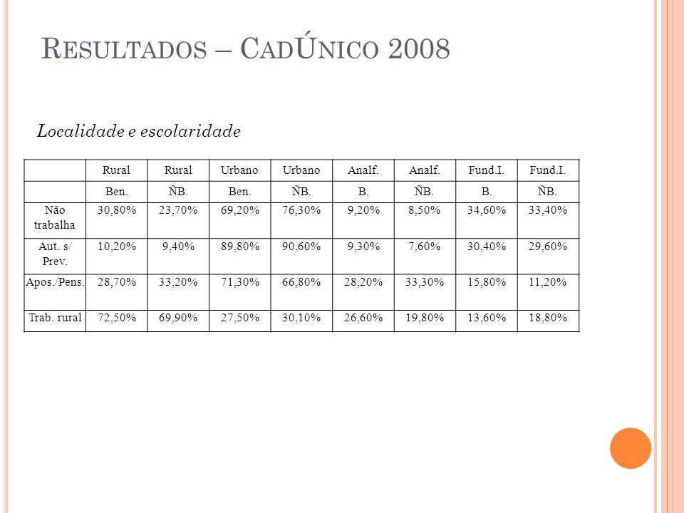 R ESULTADOS – C AD Ú NICO 2008 Rural Urbano Analf. Fund.I. Ben.ÑB.Ben.ÑB.B.ÑB.B.ÑB. Não trabalha 30,80%23,70%69,20%76,30%9,20%8,50%34,60%33,40% Aut. s