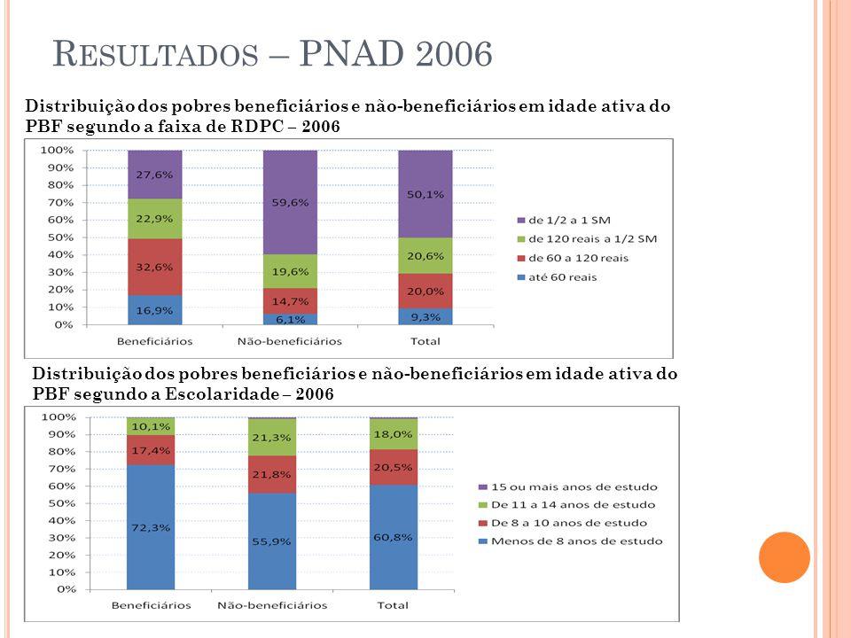 R ESULTADOS – PNAD 2006 Distribuição dos pobres beneficiários e não-beneficiários em idade ativa do PBF segundo a faixa de RDPC – 2006 Distribuição do