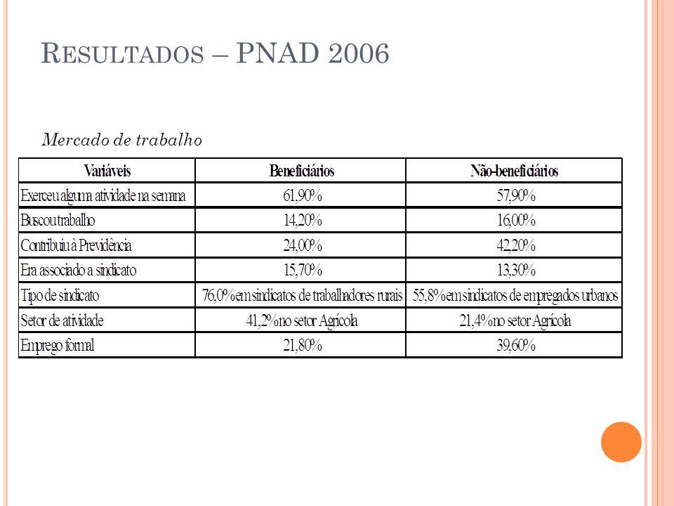 R ESULTADOS – PNAD 2006 Mercado de trabalho