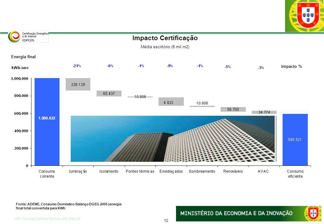 12 MEI-Medida2009SolarTermico-JFC-6Nov08 Requisitos da Certificação e impacto energético em edifícios de serviços Impacto Certificação Média escritóri