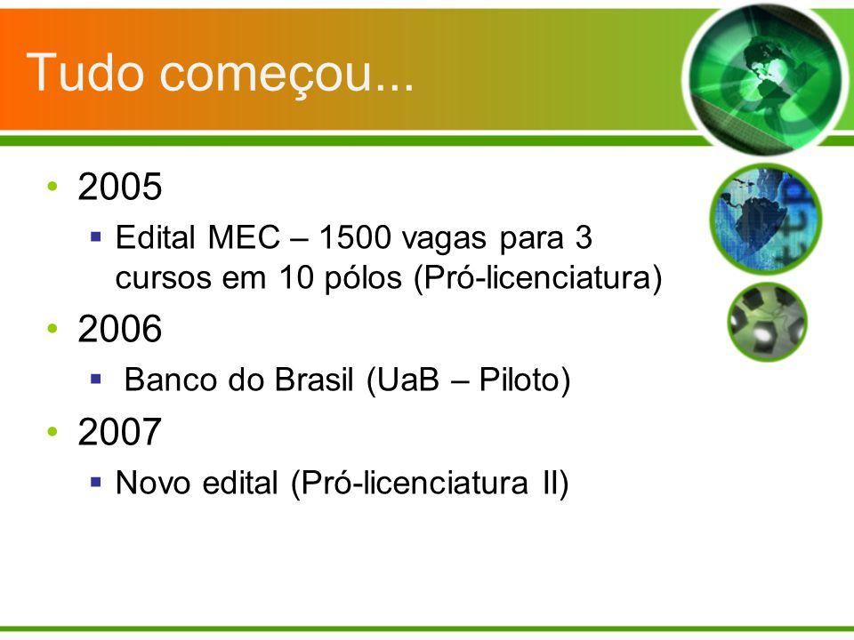Tudo começou... 2005 Edital MEC – 1500 vagas para 3 cursos em 10 pólos (Pró-licenciatura) 2006 Banco do Brasil (UaB – Piloto) 2007 Novo edital (Pró-li