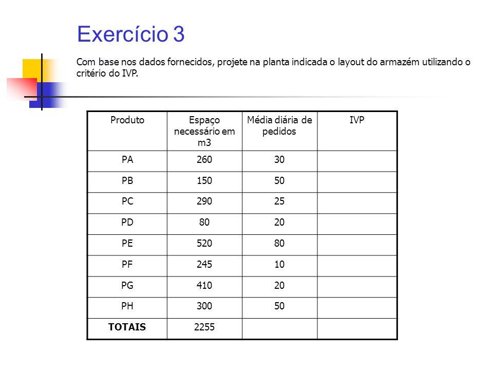 Exercício 3 ProdutoEspaço necessário em m3 Média diária de pedidos IVP PA26030 PB15050 PC29025 PD8020 PE52080 PF24510 PG41020 PH30050 TOTAIS2255 Com b