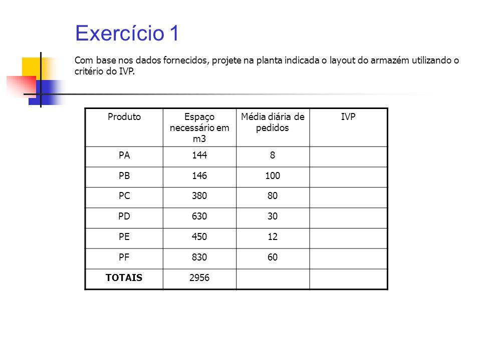 Exercício 1 ProdutoEspaço necessário em m3 Média diária de pedidos IVP PA1448 PB146100 PC38080 PD63030 PE45012 PF83060 TOTAIS2956 Com base nos dados f