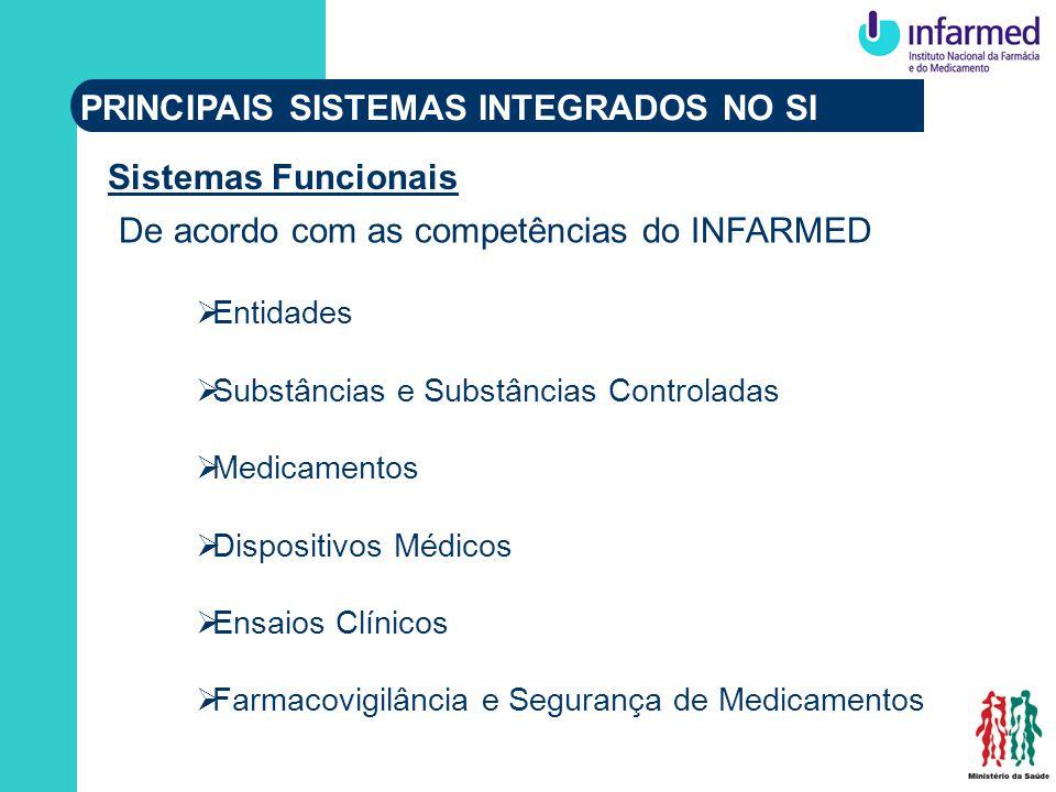 De acordo com as competências do INFARMED Entidades Substâncias e Substâncias Controladas Medicamentos Dispositivos Médicos Ensaios Clínicos Farmacovigilância e Segurança de Medicamentos PRINCIPAIS SISTEMAS INTEGRADOS NO SI Sistemas Funcionais