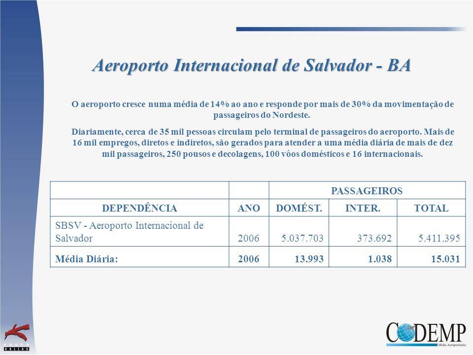 O aeroporto cresce numa média de 14% ao ano e responde por mais de 30% da movimentação de passageiros do Nordeste. Diariamente, cerca de 35 mil pessoa