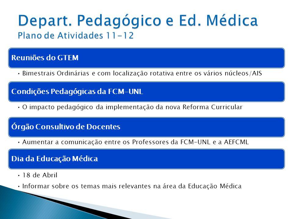 Reuniões do GTEM Bimestrais Ordinárias e com localização rotativa entre os vários núcleos/AIS Condições Pedagógicas da FCM-UNL O impacto pedagógico da