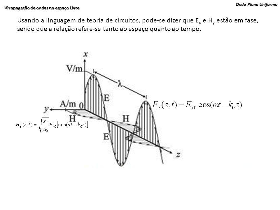 Onda Plana Uniforme Propagação de ondas no espaço Livre Propagação de ondas no espaço Livre Usando a linguagem de teoria de circuitos, pode-se dizer q
