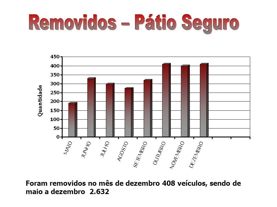 Foram removidos no mês de dezembro 408 veículos, sendo de maio a dezembro 2.632