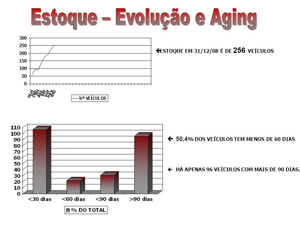 ESTOQUE EM 31/12/08 É DE 256 VEÍCULOS 50,4 % DOS VEÍCULOS TEM MENOS DE 60 DIAS HÁ APENAS 96 VEÍCULOS COM MAIS DE 90 DIAS.