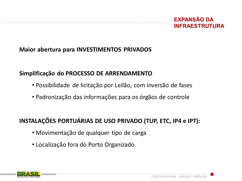 Maior abertura para INVESTIMENTOS PRIVADOS Simplificação do PROCESSO DE ARRENDAMENTO Possibilidade de licitação por Leilão, com inversão de fases Padr