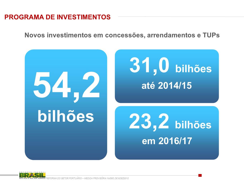 bilhões 54,2 31,0 bilhões em 2016/17 até 2014/15 23,2 bilhões Novos investimentos em concessões, arrendamentos e TUPs PROGRAMA DE INVESTIMENTOS REFORM