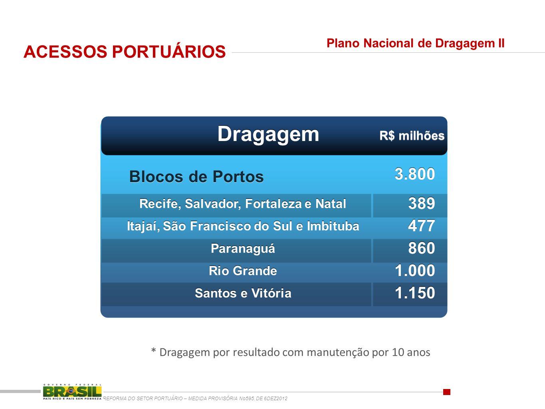 ACESSOS PORTUÁRIOS REFORMA DO SETOR PORTUÁRIO – MEDIDA PROVISÓRIA No595, DE 6DEZ2012 Dragagem R$ milhões Blocos de Portos Recife, Salvador, Fortaleza