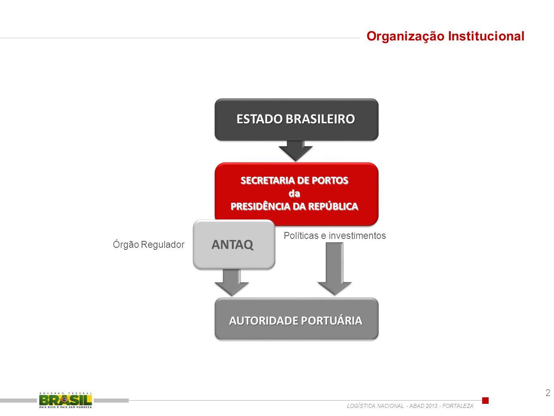 AUTORIDADE PORTUÁRIA Órgão Regulador Políticas e investimentos SECRETARIA DE PORTOS da PRESIDÊNCIA DA REPÚBLICA ESTADO BRASILEIRO Organização Instituc
