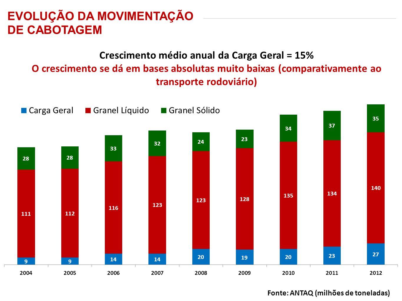 Crescimento médio anual da Carga Geral = 15% O crescimento se dá em bases absolutas muito baixas (comparativamente ao transporte rodoviário) Fonte: AN