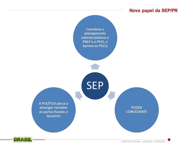 SEP Coordena o planejamento setorial (elabora o PNLP e o PGO, e Aprova os PDZs) PODER CONCEDENTE A POLÍTICA passa a abranger também os portos fluviais