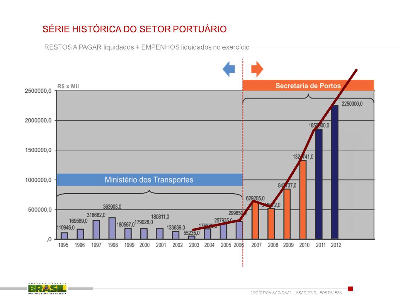 RESTOS A PAGAR liquidados + EMPENHOS liquidados no exercício SÉRIE HISTÓRICA DO SETOR PORTUÁRIO LOGÍSTICA NACIONAL - ABAD 2013 - FORTALEZA
