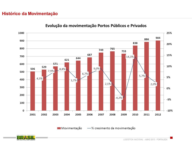 Conteiner – Motor da Globalização Conteinerização no Brasil : Carga Geral Fonte : ANTAQ LOGÍSTICA NACIONAL - ABAD 2013 - FORTALEZA