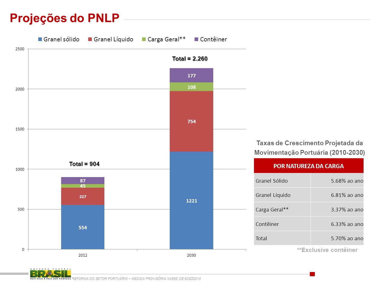 REFORMA DO SETOR PORTUÁRIO – MEDIDA PROVISÓRIA No595, DE 6DEZ2012 Projeções do PNLP Taxas de Crescimento Projetada da Movimentação Portuária (2010-203