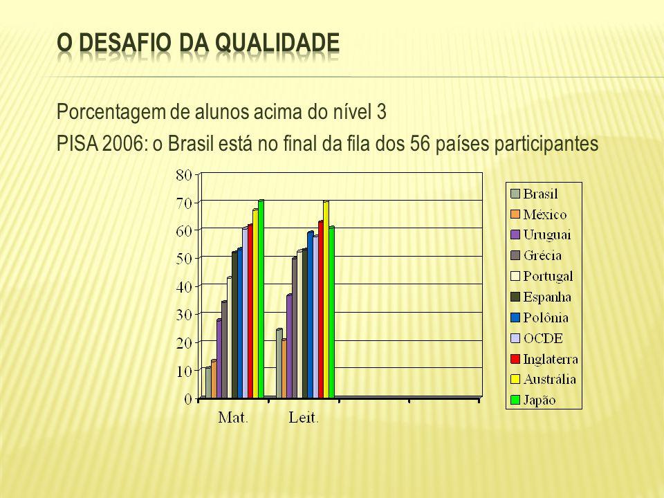Porcentagem de alunos acima do nível 3 PISA 2006: o Brasil está no final da fila dos 56 países participantes