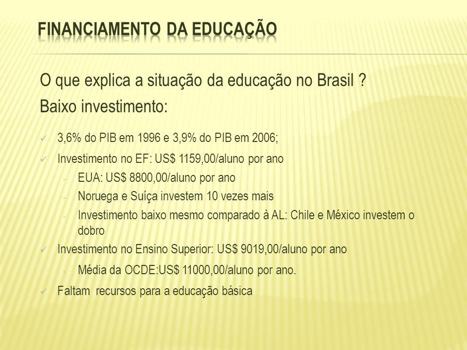 O que explica a situação da educação no Brasil ? Baixo investimento: 3,6% do PIB em 1996 e 3,9% do PIB em 2006; Investimento no EF: US$ 1159,00/aluno