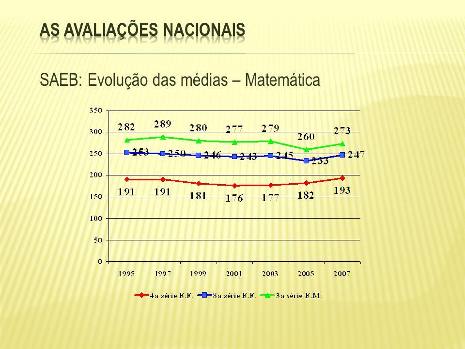 SAEB: Evolução das médias – Matemática