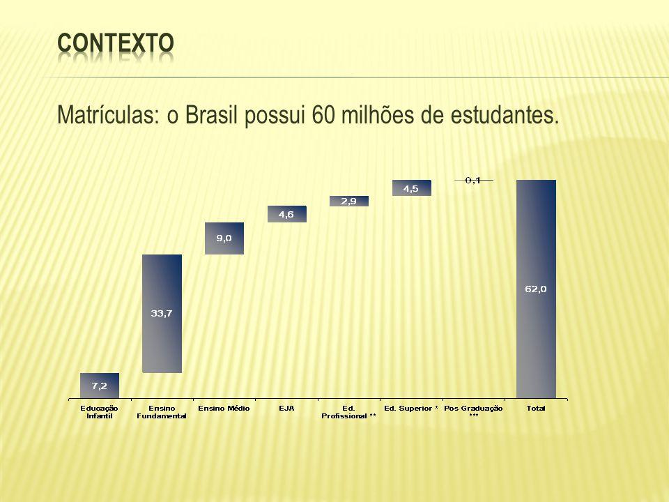 O que explica a situação da educação no Brasil .