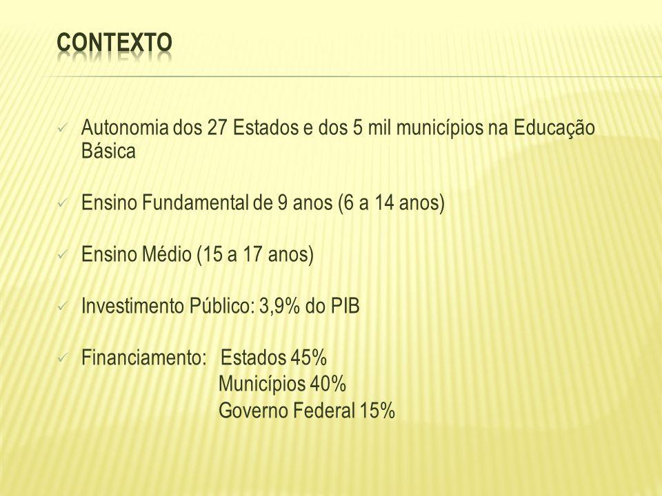 Autonomia dos 27 Estados e dos 5 mil municípios na Educação Básica Ensino Fundamental de 9 anos (6 a 14 anos) Ensino Médio (15 a 17 anos) Investimento