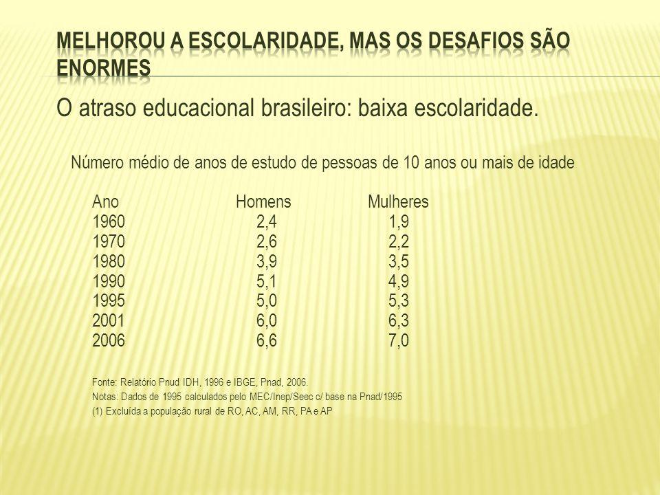 O atraso educacional brasileiro: baixa escolaridade. Número médio de anos de estudo de pessoas de 10 anos ou mais de idade Ano Homens Mulheres 19602,4