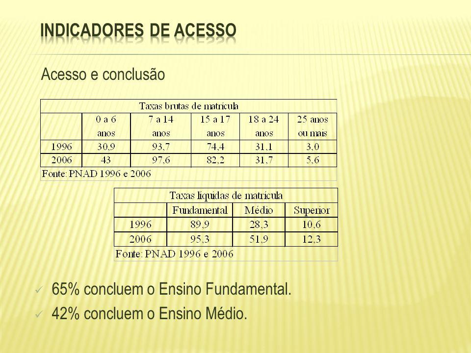 Acesso e conclusão 65% concluem o Ensino Fundamental. 42% concluem o Ensino Médio.