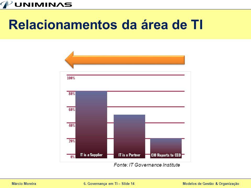 Márcio Moreira6. Governança em TI – Slide 14 Modelos de Gestão & Organização Relacionamentos da área de TI Fonte: IT Governance Institute