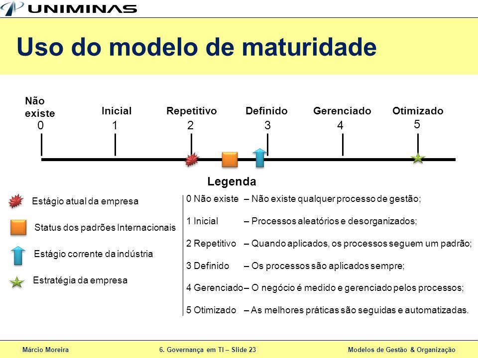 Márcio Moreira6. Governança em TI – Slide 23 Modelos de Gestão & Organização Uso do modelo de maturidade – Não existe qualquer processo de gestão; – P