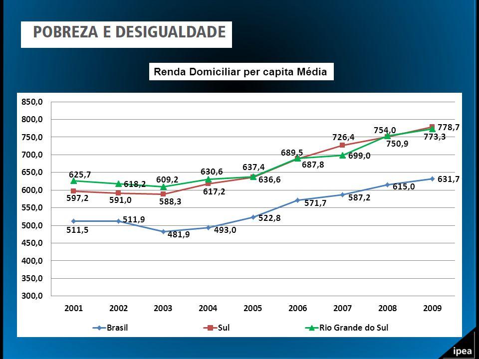 Renda Domiciliar per capita Média