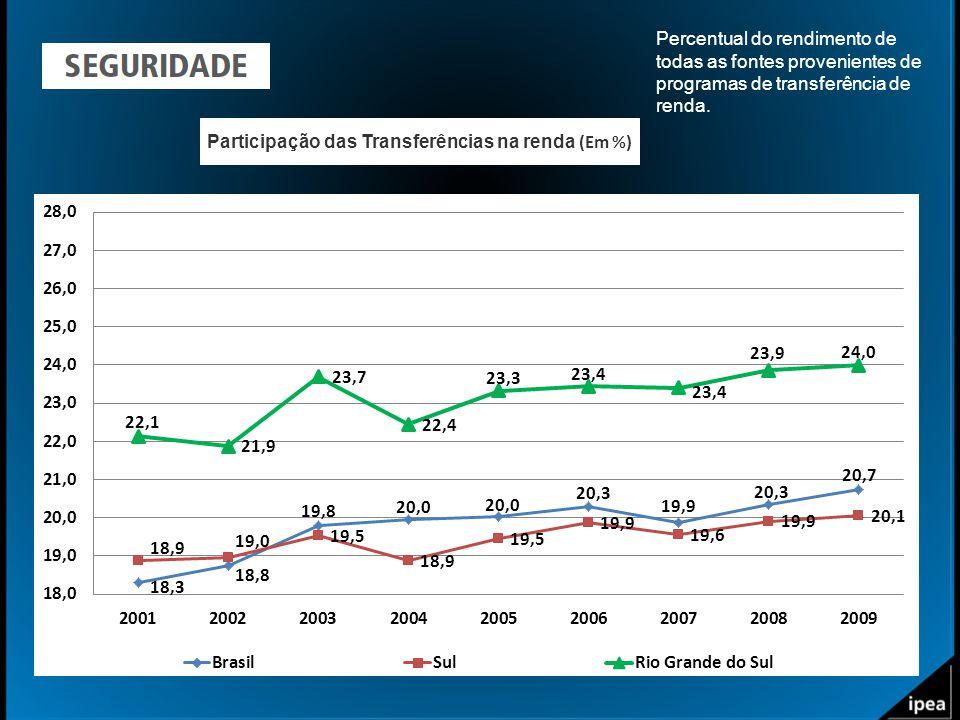 Participação das Transferências na renda (Em %) Percentual do rendimento de todas as fontes provenientes de programas de transferência de renda.