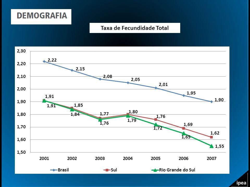 Taxa de Fecundidade Total
